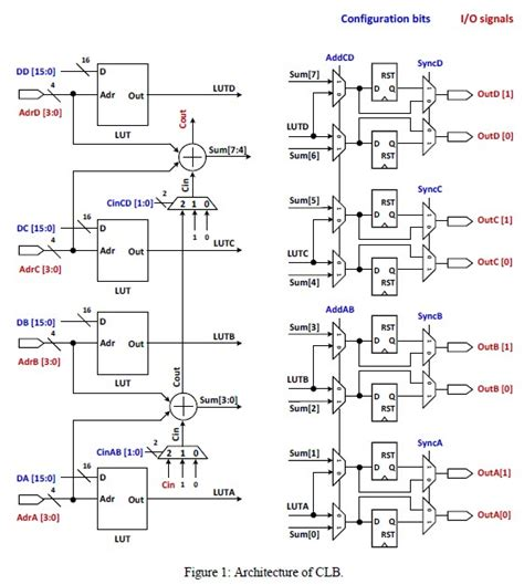 layout of vlsi circuits 2 design of vlsi circuits and systems sun s lab