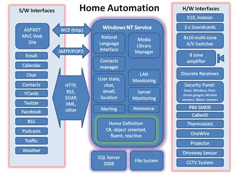 home automation block diagram ian mercer