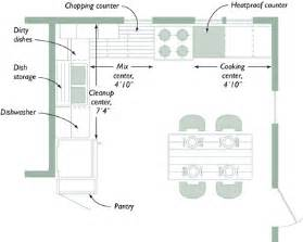 Kitchen Planning Ideas Planning Your Kitchen Five Tools For Layout Fine