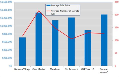 average cost to sell a home 28 images naperville real