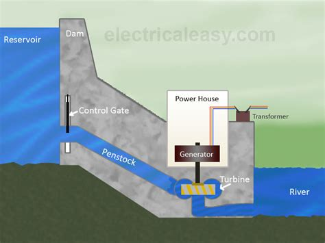 hydroelectric power diagram advantages and disadvantages of dams hydropower plants