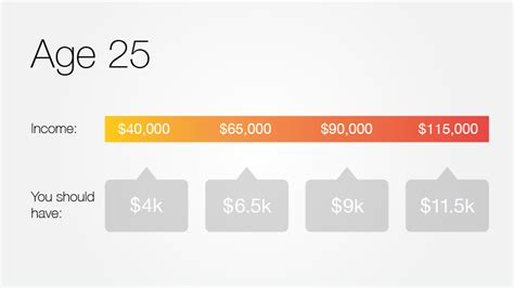 how much income should i have to buy a house in your 20s how much you should have saved for