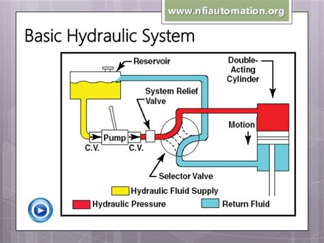 hydraulic tutorial powerpoint simple hydraulic system diagram video search engine at