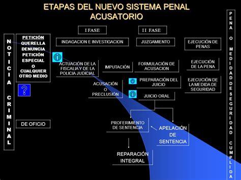 el nuevo sistema de justicia penal acusatorio esquema general del sistema penal acusatorio etapas del
