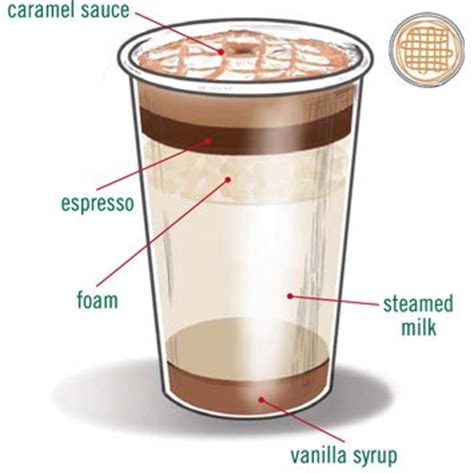 diy recipe caramel macchiato latte starbucks recipe