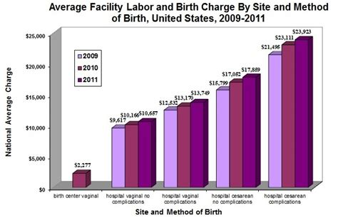 cost of c section in usa average u s facility charges for giving birth