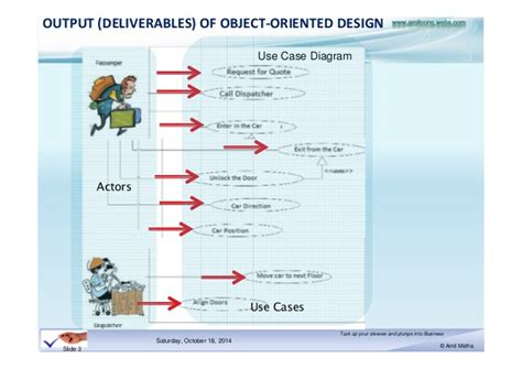 expert design pattern in ooad understanding ooad and design patterns using uml and java