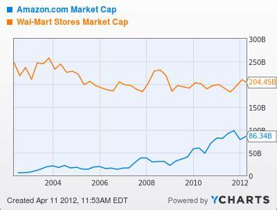 amazon market cap amazon vs walmart avondale asset management