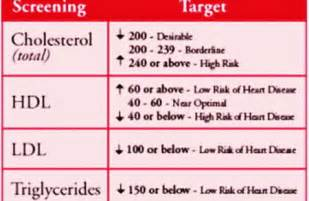 High blood cholesterol what you need to know