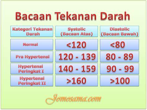 Penyakit Jantung Dan Tekanan Darah Tinggi suplemen untuk darah tinggi