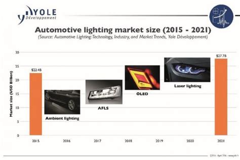 lighting system design pdf automotive lighting a billion dollar market arises