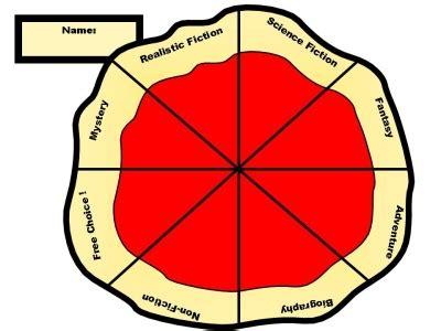 pizza book report template genre pizza reading sticker charts add pizzazz to reading