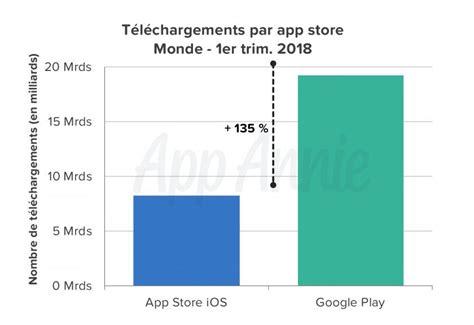 Play Store Vs App Store 2018 App Store Vs Play Store 2x De T 233 L 233 Chargements 2x