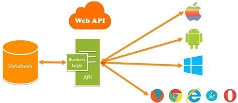repository pattern dapper dapper and repository pattern in web api mukesh kumar