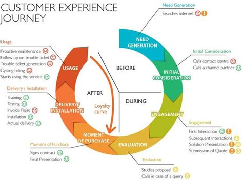 customer experience diagram 49 best experience maps images on