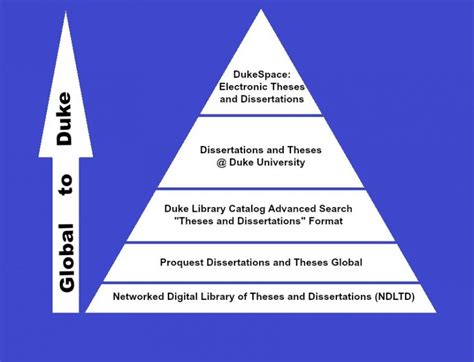 thesis and dissertations looking for a thesis or dissertation at duke duke