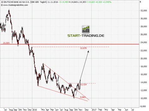 deutsche bank start de deutsche bank drei gr 252 nde f 252 r den kauf start trading de