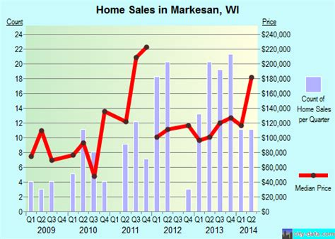 markesan wisconsin wi 53946 profile population maps