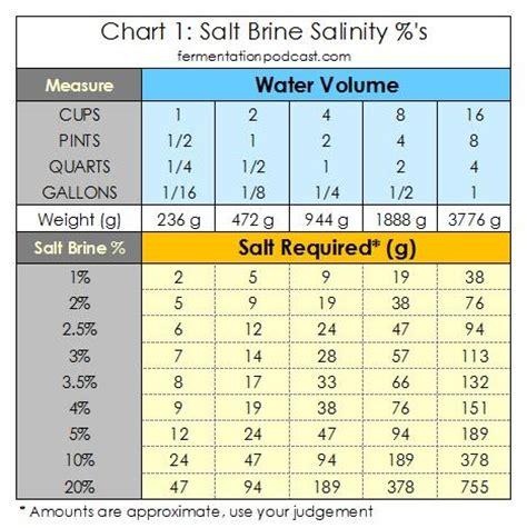 making a salt brine calculating salinity for brine recipes the fermentation podcast