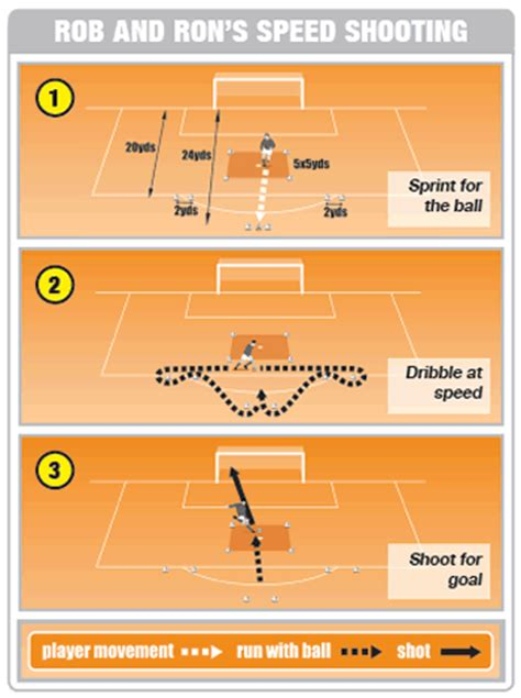 soccer drills a 100 soccer drills to improve your skills strategies and secrets books soccer drill to improve players speed skills soccer