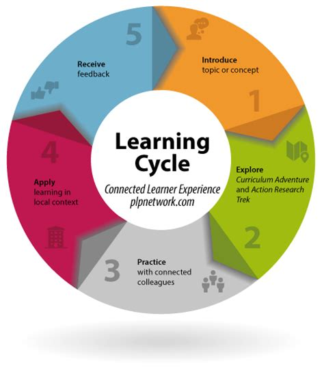 teaching and learning cycle diagram for schools districts states powerful learning practice