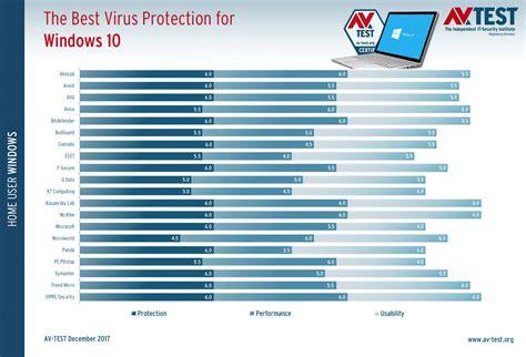 best antivirus for windows the best virus protection for windows 10 janvier 2018 av