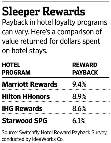 Hotel Rewards Programs: The Best and the Rest - WSJ