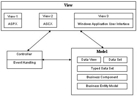 design pattern asp net mvc design patterns in asp net catalog of patterns