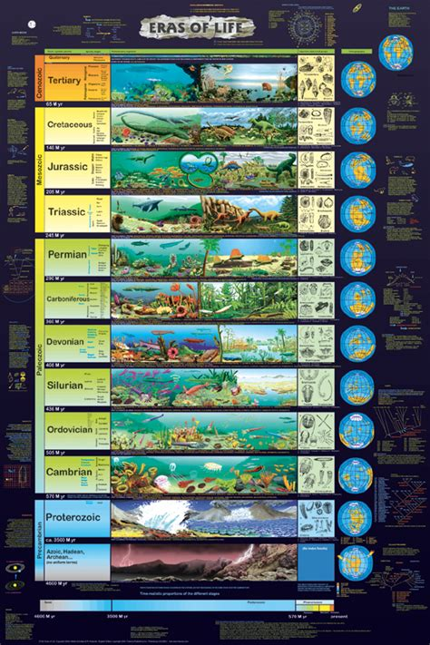 evolution the story of life the prehistoric eras dinosaur timeline zsite59 history geological time