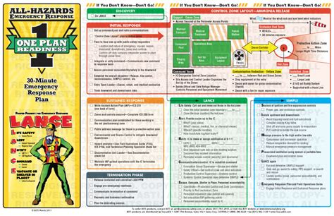 Emergency Response Card Template by All Hazards Emergency Response Plan Emergency