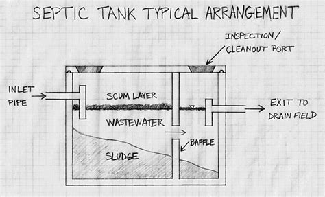 what size septic tank for a 3 bedroom house how to find septic tanks benjamin franklin plumbing inc
