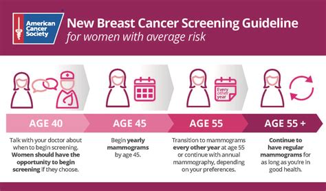 New Mri Testing For Breast Cancer Screening image of mammogram breast cancer