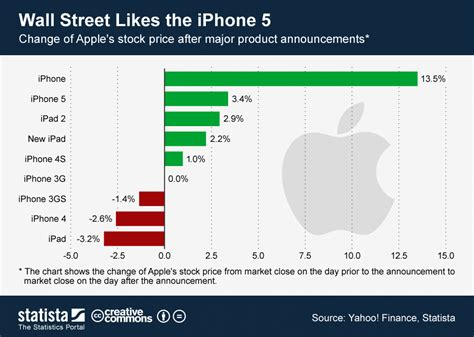 infographic wall chart wall street likes the iphone 5 statista
