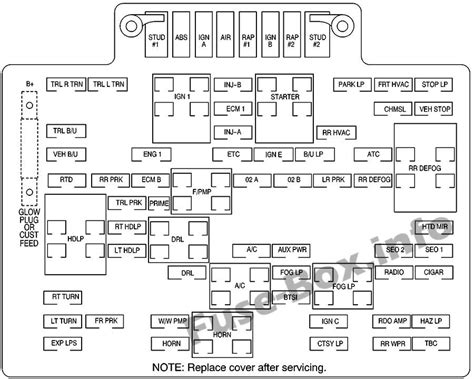 hood fuse box diagram chevrolet suburban tahoe    fuse box silverado