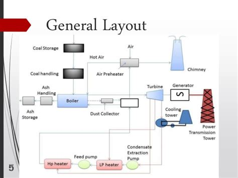 general layout of a thermal power plant modern thermal power plant