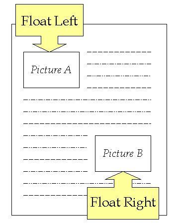 html css layout float css float 1keydata css tutorial