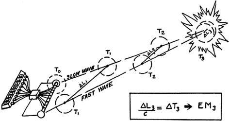 Tesla Howitzer Scalar Potential Interferometer