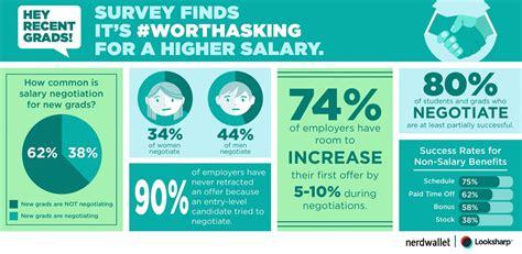 negotiate the salary during the interview seymur rasulov pulse