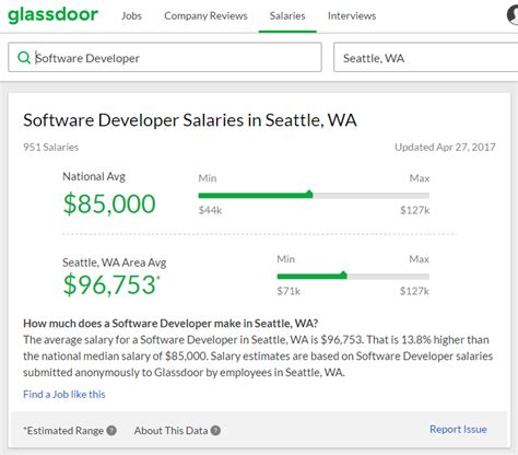 Mba Real Estate Development Salary by Seattle Local Real Estate News Statistics And