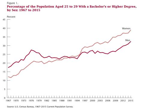 us population 2015 women educational attainment in the united states 2015