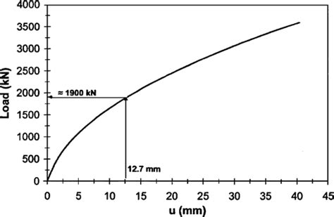 design capacity meaning uncertainty analysis of micropile pullout based upon load