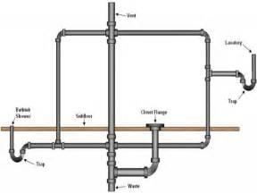 bathroom tub plumbing diagram bathroom plumbing in diagram bathroom trends 2017