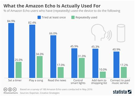 how many sales to amazon chart what the amazon echo is actually used for statista