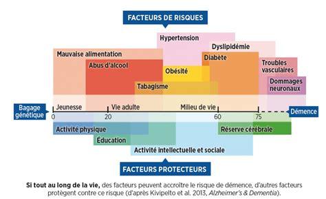 Alzheimer R 233 Duire Les Risques Est D 233 Sormais Possible