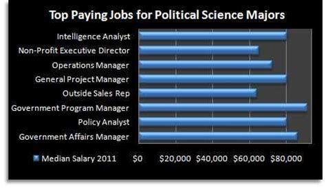 Political Science Mba Careers by Political Science Major Political Science And Charts On