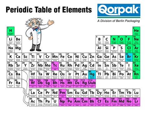 periodic table of the elements printable