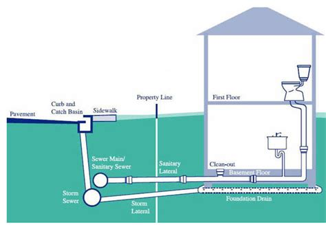 Plumbing Sanitary System by Sanitary Vent Diagram Sanitary Free Engine Image For