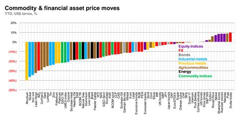 commodity volume the collapse of commodities in one simple chart mining