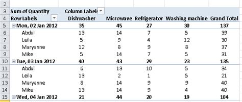 change layout of excel pivot table how to change the layout of your pivot tables learn