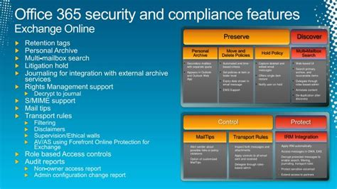 Office 365 Mail Security Ppt Security And Compliance On The Microsoft Business